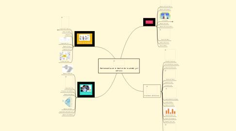 Mind Map: Herramientas en la Gestión de la calidad y el servicio