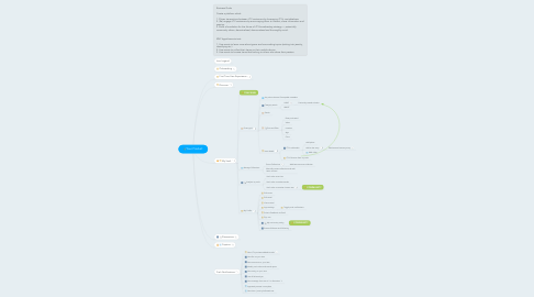 Mind Map: Your Product