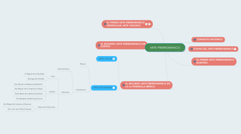 Mind Map: ARTE PRERROMÁNICO