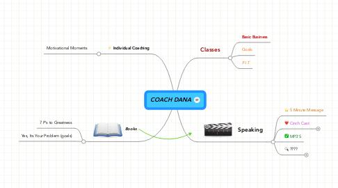 Mind Map: COACH DANA