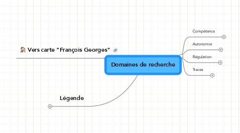 Mind Map: Domaines de recherche
