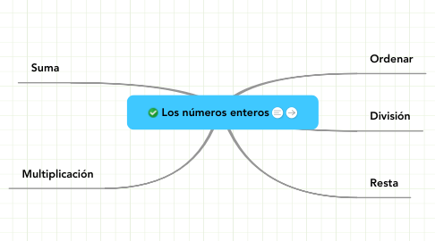 Mind Map: Los números enteros