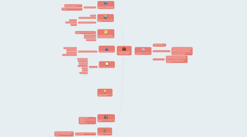 Mind Map: Función de la administración de la producción: Producto, proceso, y tecnología.