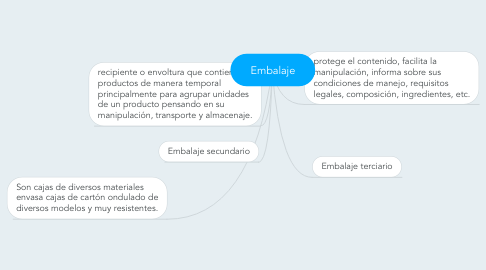 Mind Map: Embalaje
