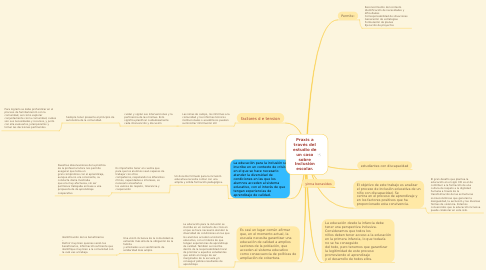 Mind Map: importancia proceso aprendizaje