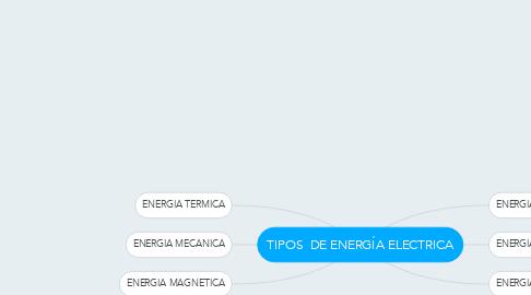 Mind Map: TIPOS  DE ENERGÍA ELECTRICA