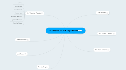 Mind Map: The Incredible Art Department