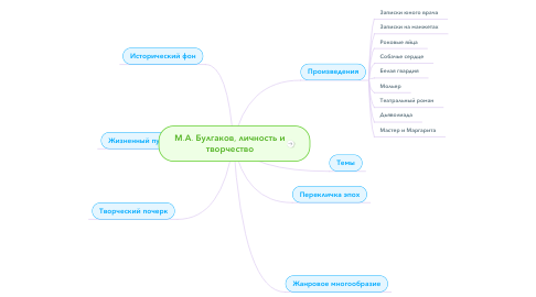 Mind Map: М.А. Булгаков, личность и творчество