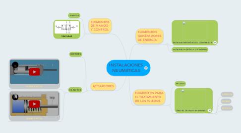 Mind Map: INSTALACIONES NEUMÁTICAS