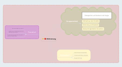 Mind Map: Aktivierung