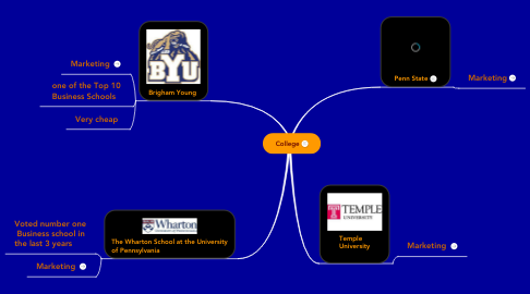 Mind Map: College