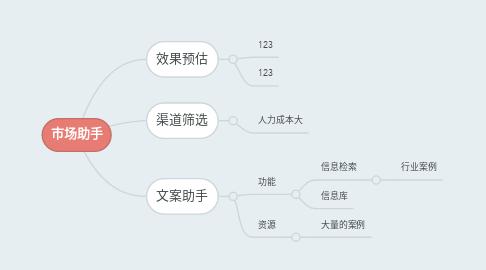 Mind Map: 市场助手