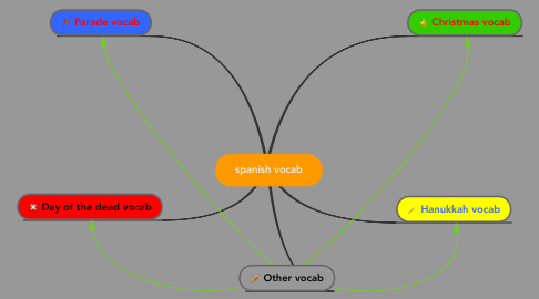Mind Map: spanish vocab