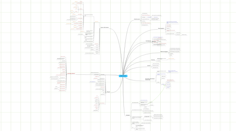 Mind Map: DMacP Interests