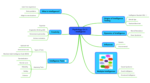 Mind Map: Psychology Ch.11