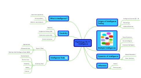 Mind Map: Psychology Ch.11 - Intelligence