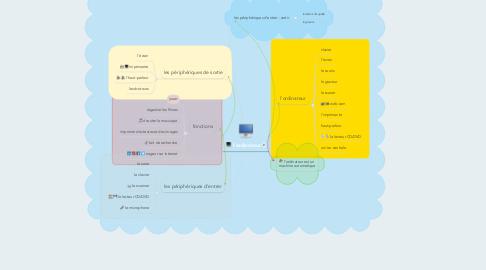 Mind Map: l'ordinateur