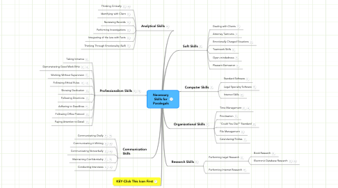 Mind Map: Necessary Skills for Paralegals