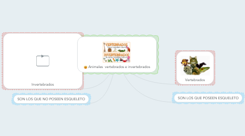 Mind Map: Animales  vertebrados e invertebrados