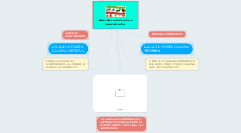 Mind Map: Animales vertebrados e invertebrados.