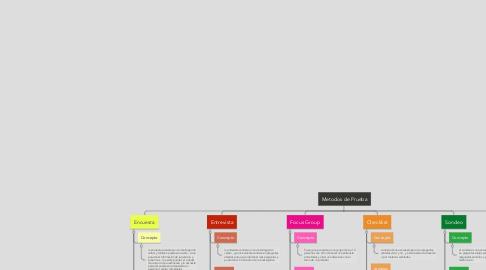 Mind Map: Metodos de Prueba