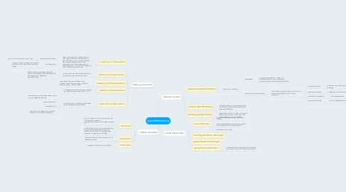 Mind Map: gezondheidszorg