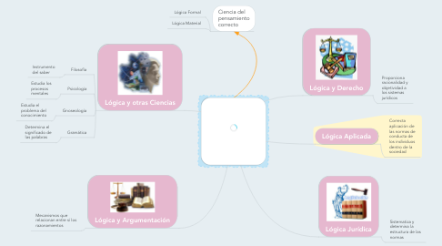 Mind Map: Lógica