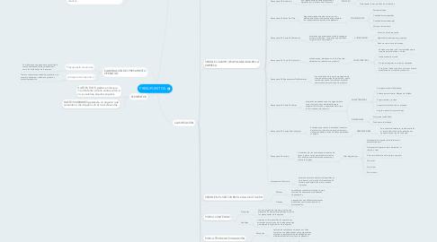 Mind Map: PRESUPUESTOS.