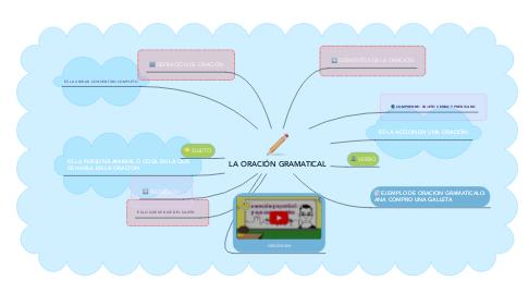 Mind Map: LA ORACIÓN GRAMATICAL