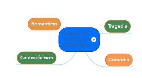 Mind Map: CLASES DE NOVELAS LITERARIAS