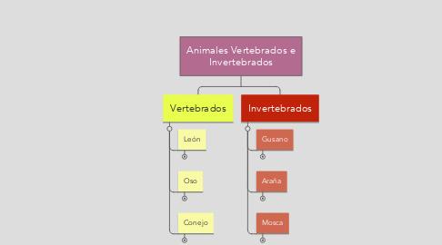 Mind Map: Animales Vertebrados e Invertebrados