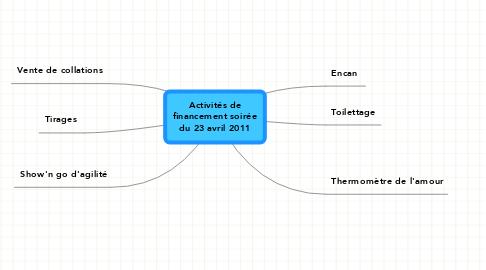 Mind Map: Activités de financement soirée du 23 avril 2011