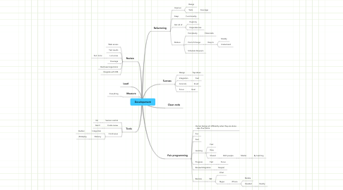 Mind Map: Developement