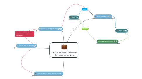 Mind Map: Действия над информацией. Основные операции