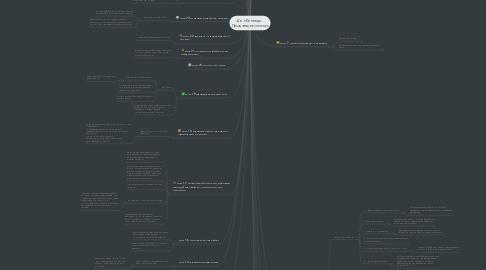 Mind Map: Ден Кеннеди: Продающее письмо
