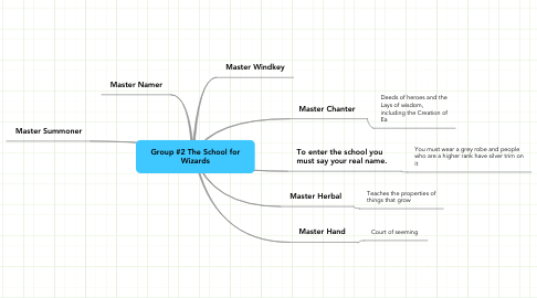 Mind Map: Group #2 The School for Wizards