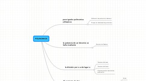 Mind Map: POLINOMIOS