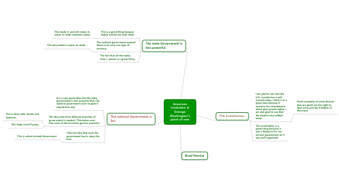 Mind Map: American revolution in George Washington's point of vew