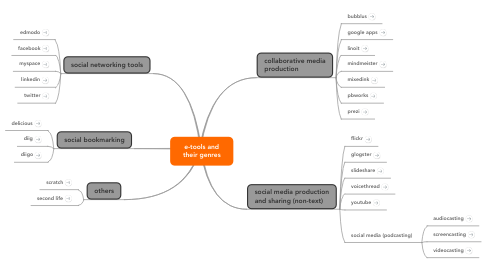 Mind Map: e-tools and their genres