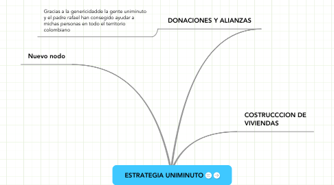 Mind Map: ESTRATEGIA UNIMINUTO