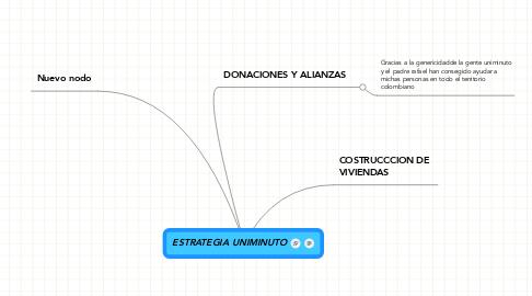 Mind Map: ESTRATEGIA UNIMINUTO