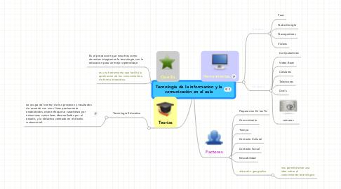 Mind Map: Tecnologia de la informacion y lacomunicación en el aula