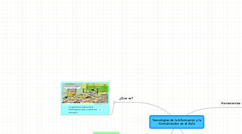 Mind Map: Tecnologias de la Informacion y laComunicacion en el Aula
