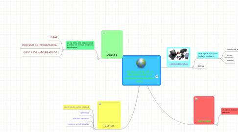 Mind Map: TECNOLOGIAS DE LA INFORMACIÓN Y LA COMUNICACION ENE L AULA