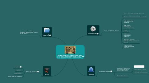 Mind Map: TECNOLOGÍA DE LA INFORMACIÓN Y LA COMUNICACIÓN EN EL AULA