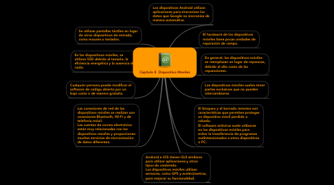 Mind Map: Capitulo 8  Dispositivo Moviles