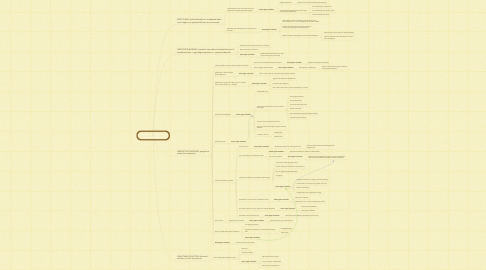 Mind Map: Some factors that cause projects to fail?