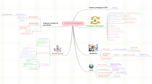 Mind Map: TIC'S EN LA EDUCACIÓN