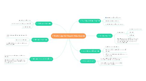 Mind Map: 7 Bước Lập Kế Hoạch Hiệu Quả