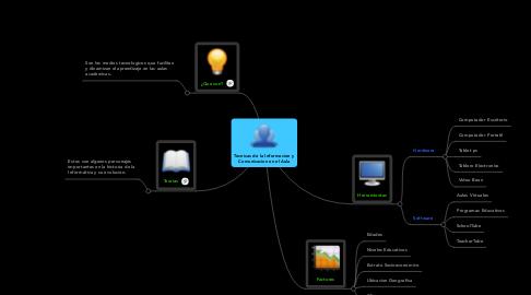 Mind Map: Tecnicas de la Informacion y Comunicacion en el Aula